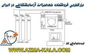 کروماتوگرافی گاز