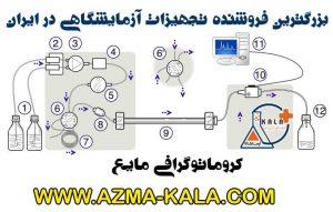 کروماتوگرافی مایع